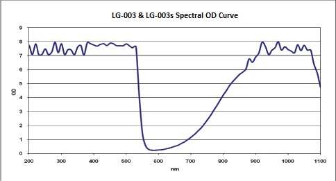 LG-003 Wavelength Optical Density Transmission Curve