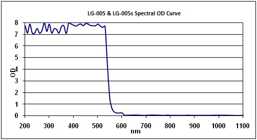 LG-005 Wavelength Optical Density